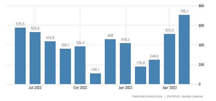 Canada Imports of Aircraft