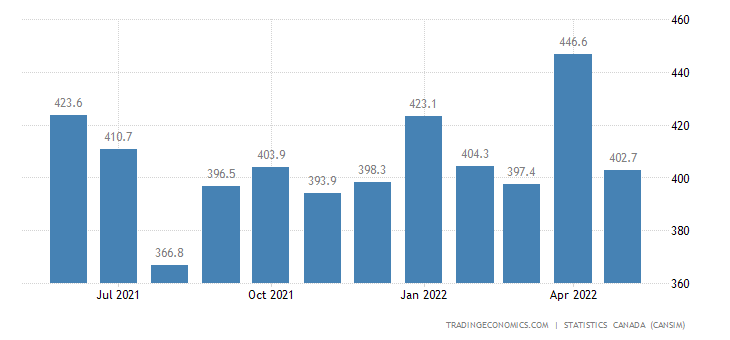 Canada Imports of (bop) - Alcoholic Beverages