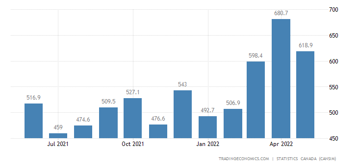 Canada Imports of Appliances