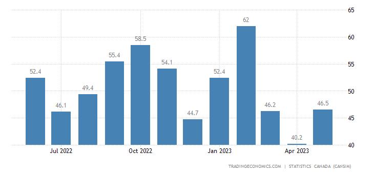 Canada Imports of (bop) - Asphalt and Asphalt Products