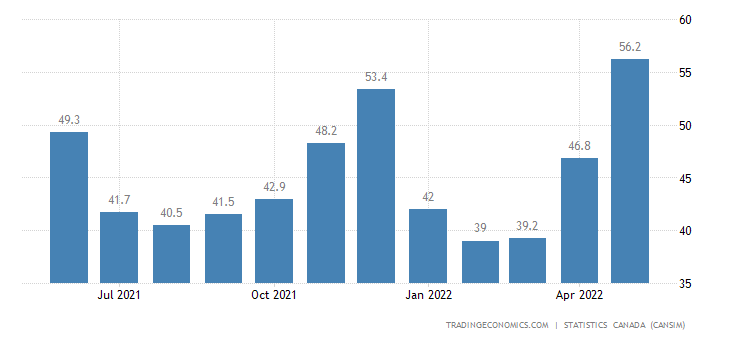 Canada Imports of Asphalt and Asphalt Products