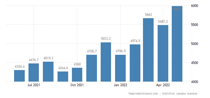Canada Imports of (bop) - Basic&industrial Chemical, Pla