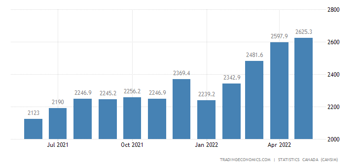 Canada Imports of Building and Packaging Materia