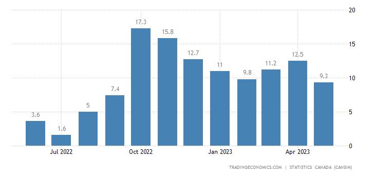 Canada Imports of (bop) - Canola