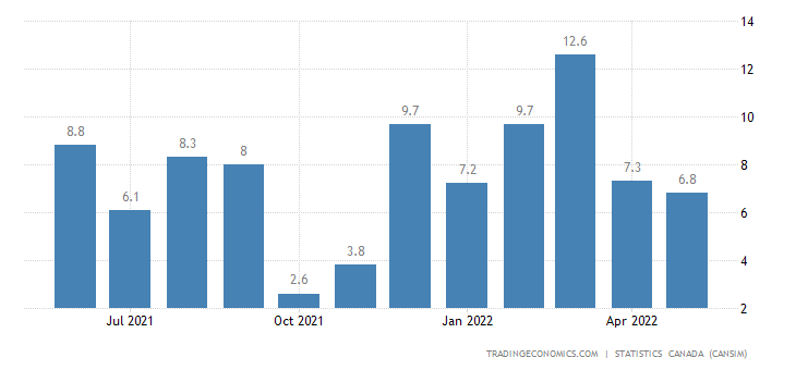 Canada Imports of Canola