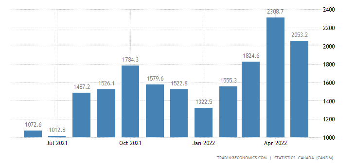 Canada Imports of (bop) - Clothing Footwear and Accesso