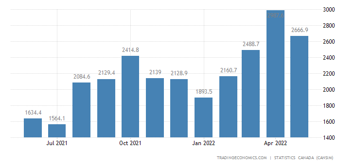 Canada Imports of (bop) - Clothing Footwear and Textile