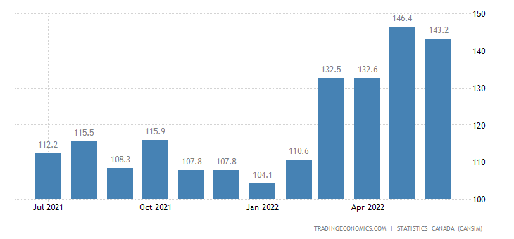 Canada Imports of (bop) - Coffee and Tea
