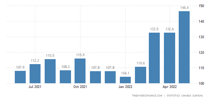 Canada Imports of Coffee and Tea