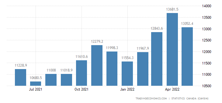 Canada Imports of (bop) - Consumer Goods
