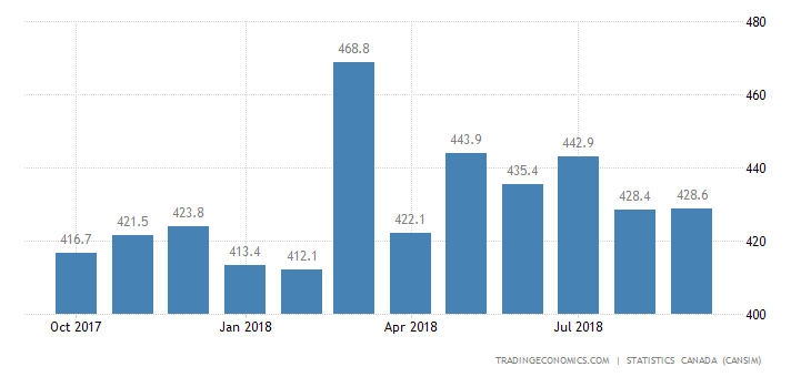 Canada Imports of (bop) - Converted Paper and Paper Prod