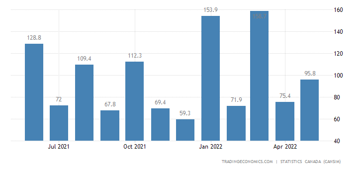 Canada Imports of Copper Ores and Concentrates