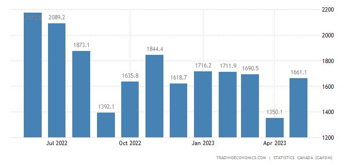 Canada Imports of (bop) - Crude Oil and Crude Bitumen