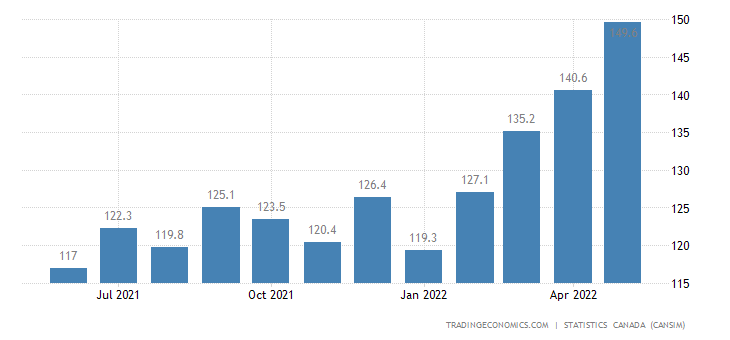 Canada Imports of (bop) - Dairy Products