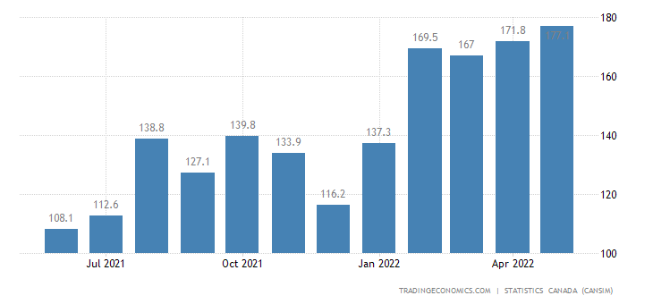 Canada Imports of Dyes and Pigments Petrochemic