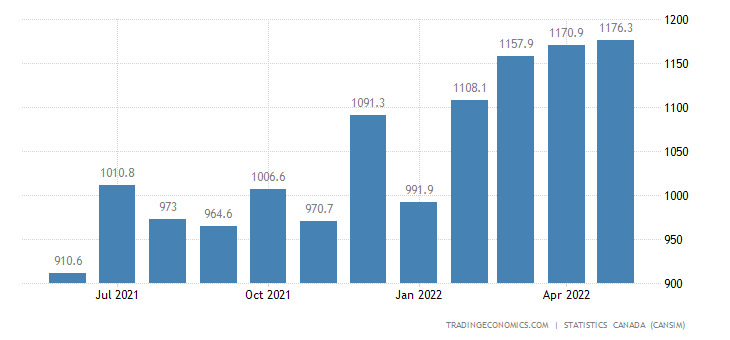 Canada Imports of (bop) - Electrical Components