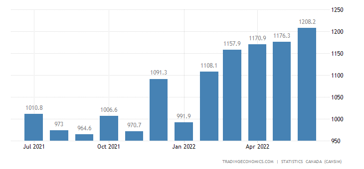 Canada Imports of Electrical Components