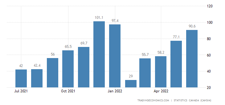 Canada Imports of Electricity