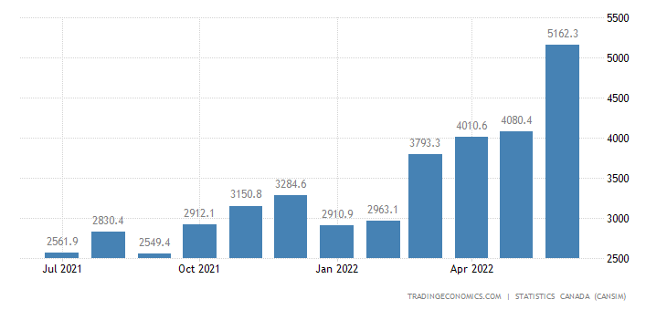 Canada Imports of Energy Products