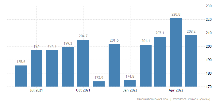 Canada Imports of (bop) - Fabric, Fibre and Yarn, Leathe