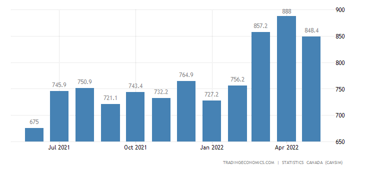 Canada Imports of (bop) - Fabricated Metal Products