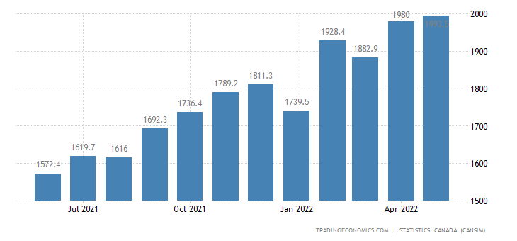 Canada Imports of Farm and Fishing Products