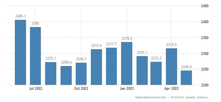 Canada Imports of (bop) - Farm, Fishing and Intermediate