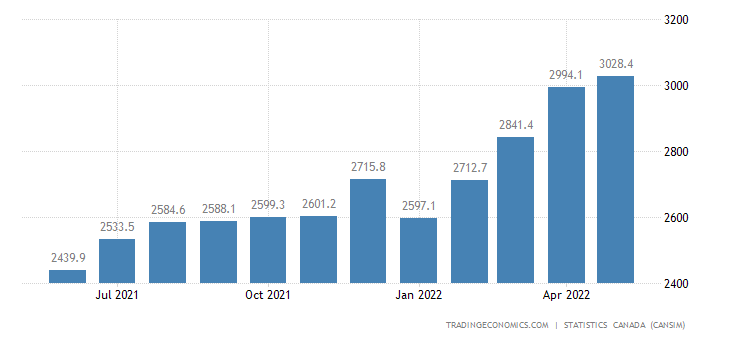 Canada Imports of Forestry Products&building&pac