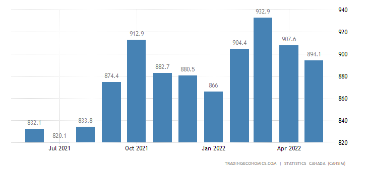 Canada Imports of Fruits Nuts and Vegetables