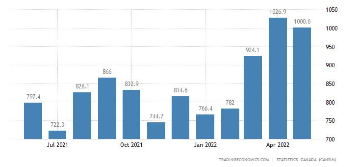 Canada Imports of Furniture and Fixtures