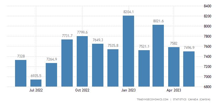 Canada Imports of (bop) - Industrial Machinery, Equipmen