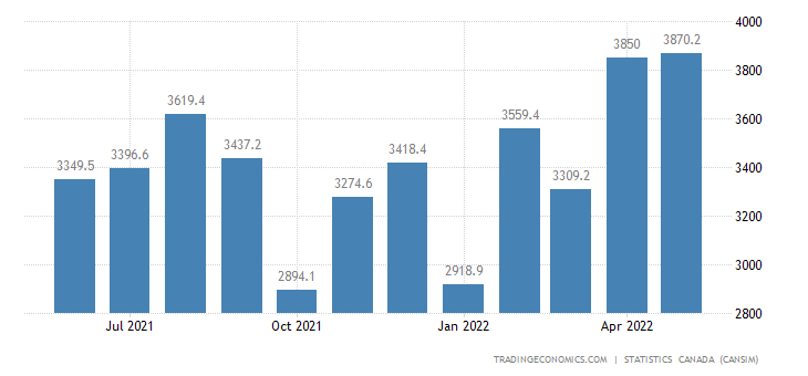 Canada Imports of Intermediate Metal Products