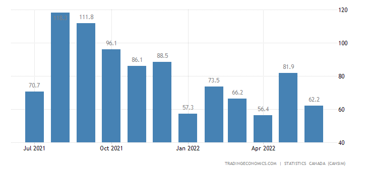 Canada Imports of Iron Ores and Concentrates