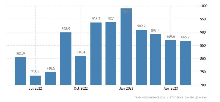 Canada Imports of (bop) - Logging, Mining&construction M