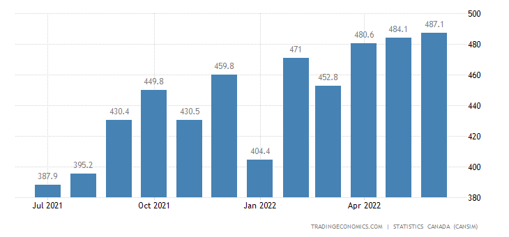 Canada Imports of Meat Products