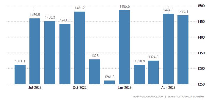 Canada Imports of (bop) - Medium&heavy Trucks, Buses&oth