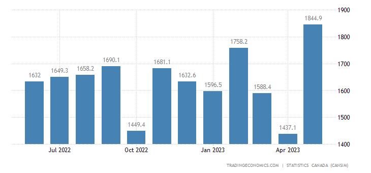 Canada Imports of (bop) - Metal Ores and Non-metallic Mi