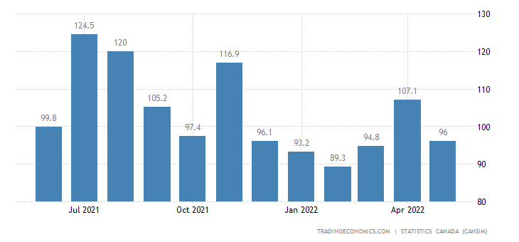 Canada Imports of (bop) - Metalworking Machinery