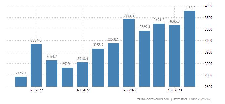 Canada Imports of Motor Vehicle Engines and Moto