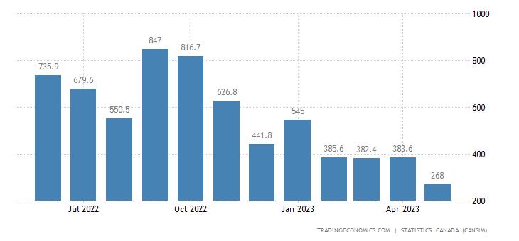 Canada Imports of (bop) -natural Gas, Natural Gas Liquid