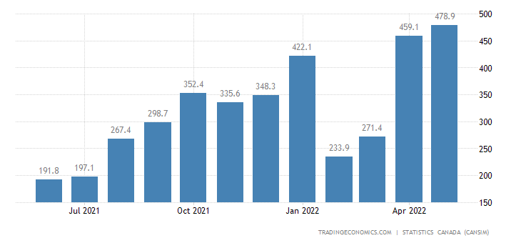Canada Imports of Natural Gas