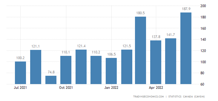 Canada Imports of Nickel Ores and Concentrates