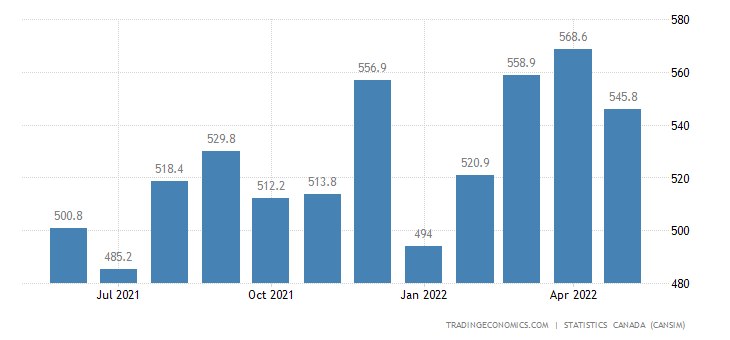 Canada Imports of (bop) - Non-metallic Mineral Products