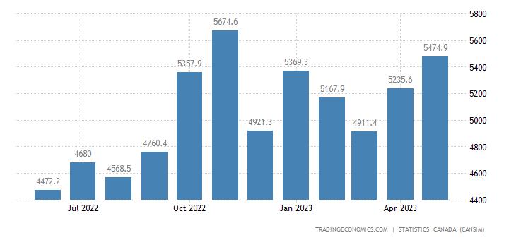 Canada Imports of (bop) - Passenger Cars and Light Trucks