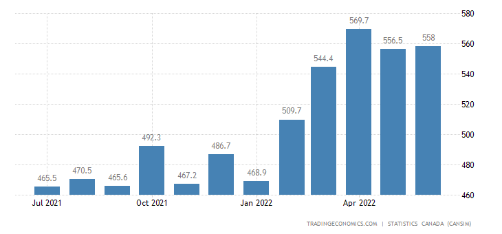 Canada Imports of (bop) - Plastic and Rubber Finished Pr