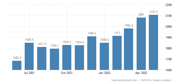 Canada Imports of (bop) - Plastic and Rubber Products