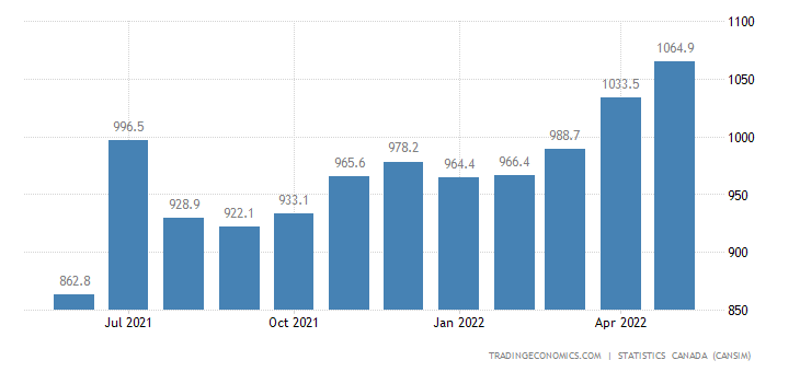 Canada Imports of (bop) - Plastic Resins