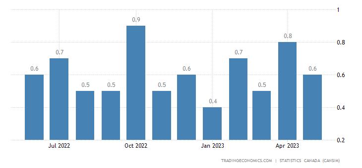 Canada Imports of (bop) - Potash