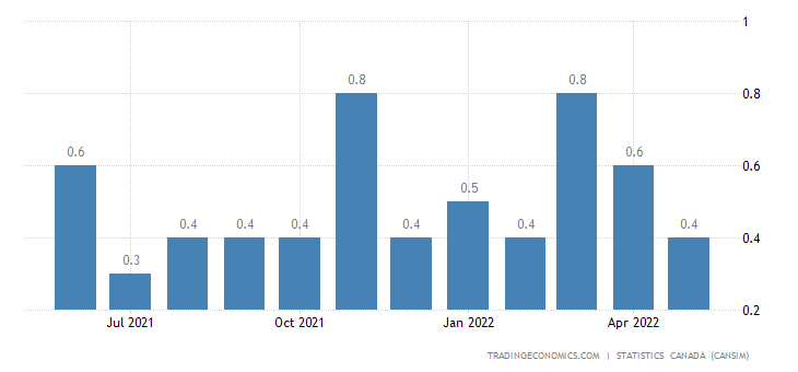 Canada Imports of Potash