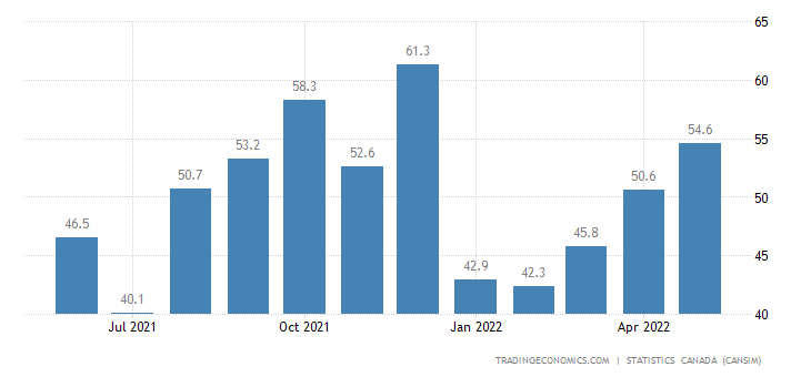 Canada Imports of (bop) - Prefabricated Buildings and Co